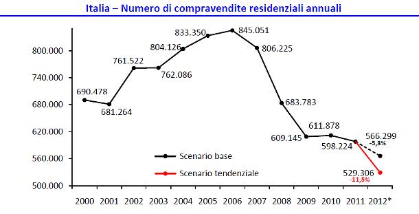 Mercato immobiliare italia 2000-2012