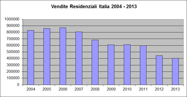 Vendite Residenziali Italia 2004 2013